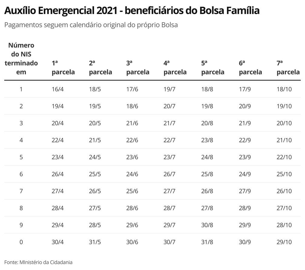 dlxu6-aux-lio-emergencial-2021-benefici-rios-do-bolsa-fam-lia-